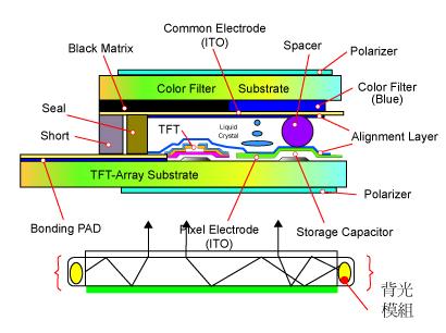 什么是tft Lcd 液晶屏制程介绍 杭州立煌科技